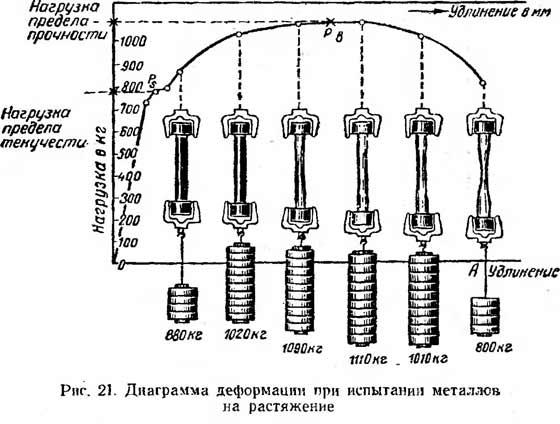 диаграмма деформации при испытаниии металлов на растяжение