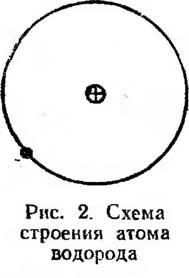 схема строения атома водорода