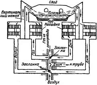 На рисунке выше, показана схема движения газов в мартеновской печи.  Они располагаются ниже уровня пода печи, обычно...