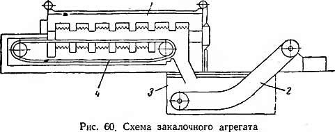 схема закалочного агрегата