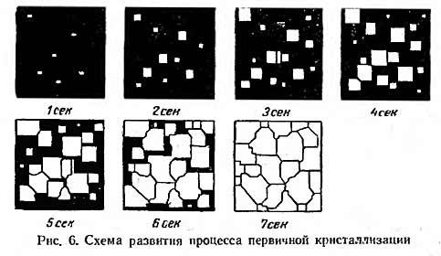 схема развития процесса первичной кристаллизации
