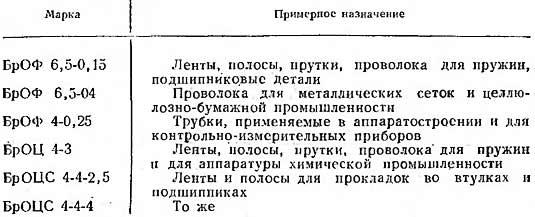 деформируемые оловянистые бронзы - марки и назначения