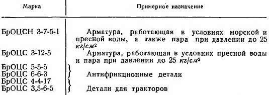 марки и назначения литейных бронз