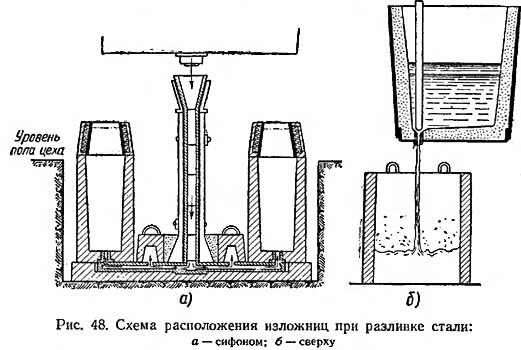 Схема расположения изложниц при заливке приведена на рис. 48.  Оба метода разливки стали -сверху и сифонный - почти...